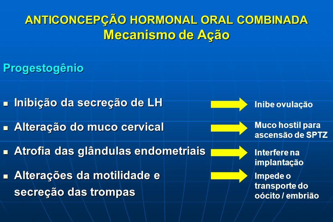 ANTICONCEPÇÃO HORMONAL ORAL COMBINADA Mecanismo de Ação