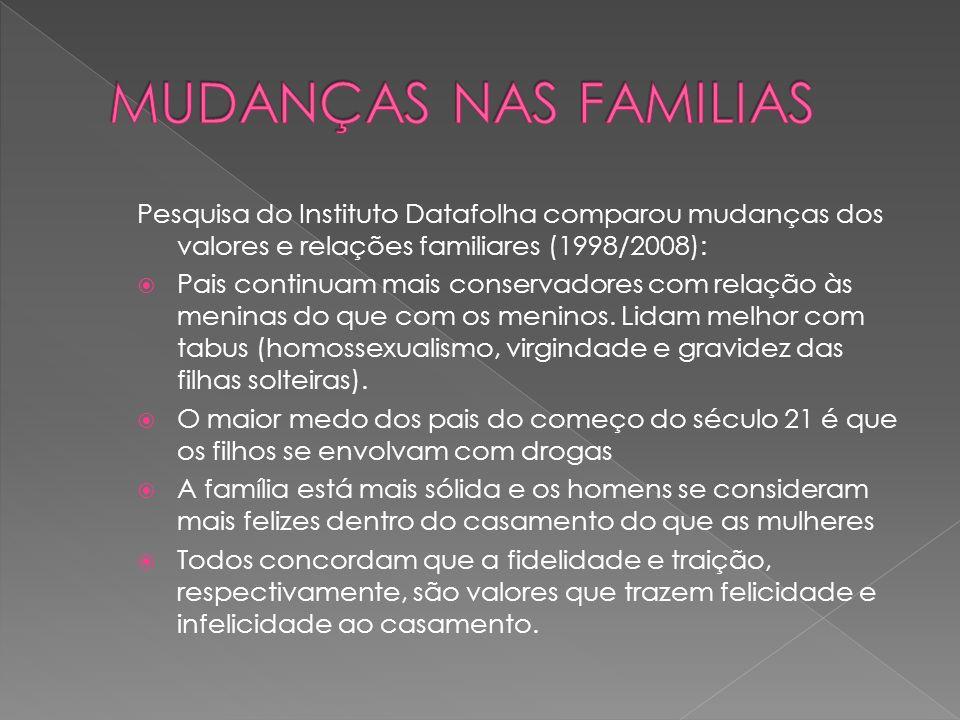MUDANÇAS NAS FAMILIAS Pesquisa do Instituto Datafolha comparou mudanças dos valores e relações familiares (1998/2008):