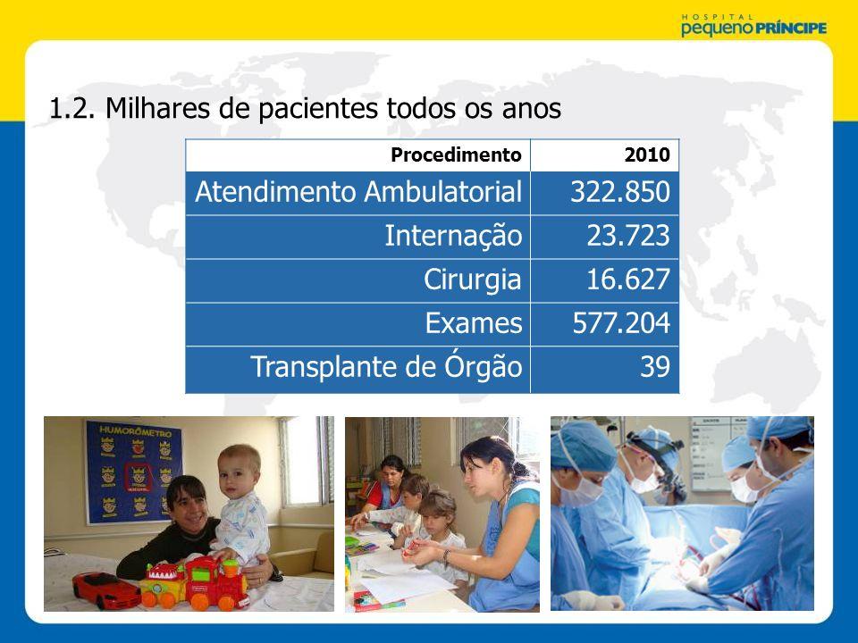 1.2. Milhares de pacientes todos os anos Atendimento Ambulatorial
