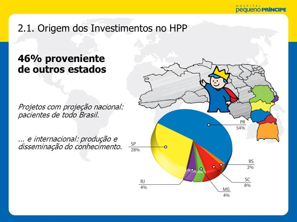 2.1. Origem dos Investimentos no HPP