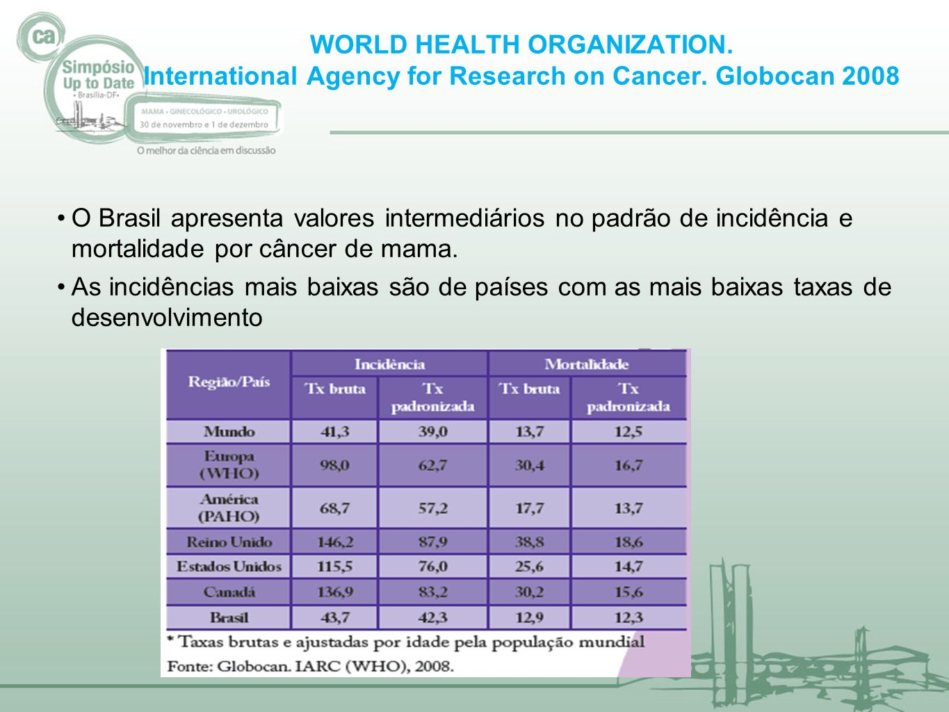 WORLD HEALTH ORGANIZATION. International Agency for Research on Cancer