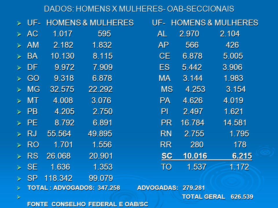 DADOS: HOMENS X MULHERES- OAB-SECCIONAIS