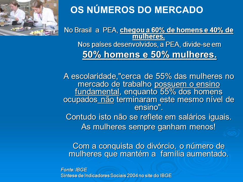 OS NÚMEROS DO MERCADO No Brasil a PEA, chegou a 60% de homens e 40% de mulheres. Nos países desenvolvidos, a PEA, divide-se em.