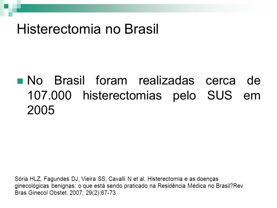 Histerectomia no Brasil