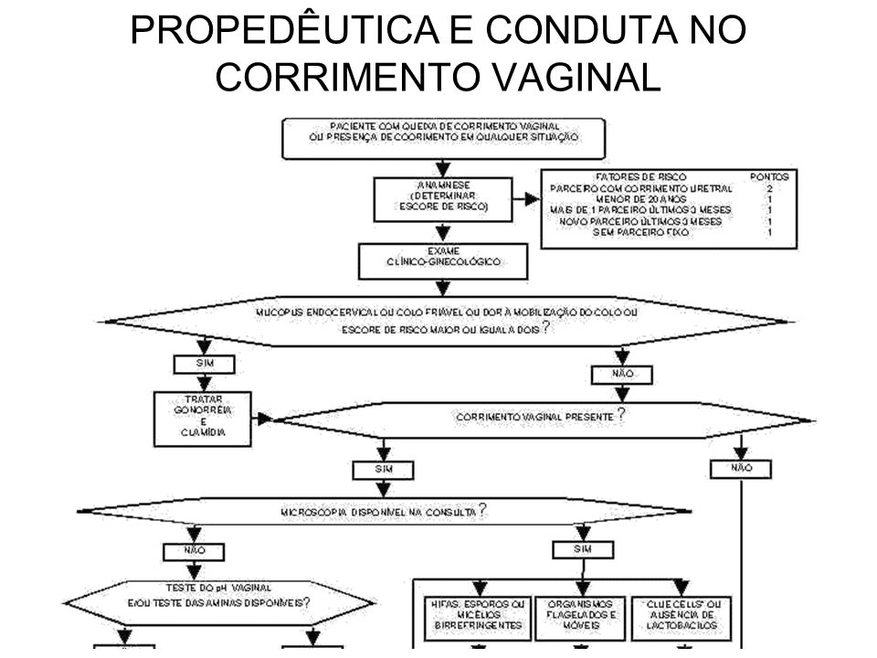 PROPEDÊUTICA E CONDUTA NO CORRIMENTO VAGINAL