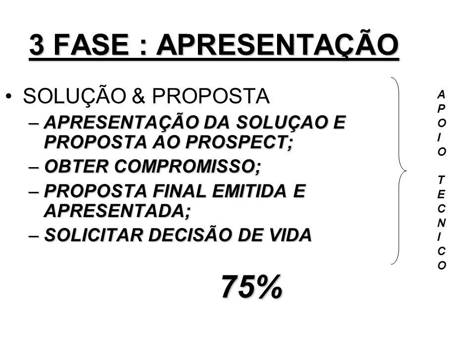 75% 3 FASE : APRESENTAÇÃO SOLUÇÃO & PROPOSTA
