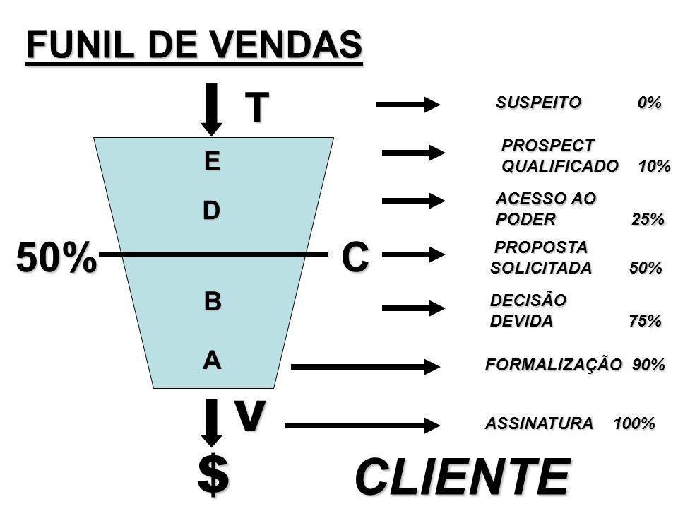 $ CLIENTE T 50% C V FUNIL DE VENDAS E D B A SUSPEITO 0% PROSPECT