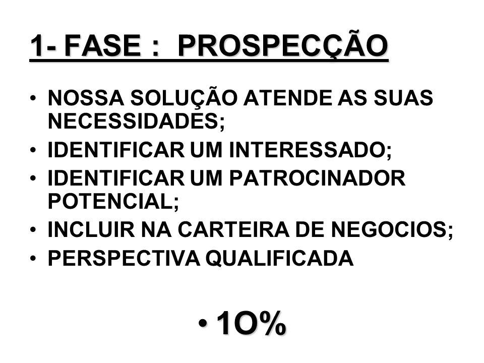 1O% 1- FASE : PROSPECÇÃO NOSSA SOLUÇÃO ATENDE AS SUAS NECESSIDADES;