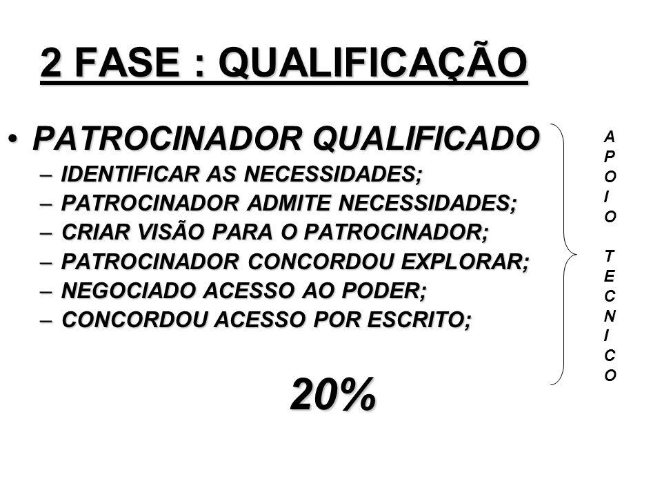20% 2 FASE : QUALIFICAÇÃO PATROCINADOR QUALIFICADO