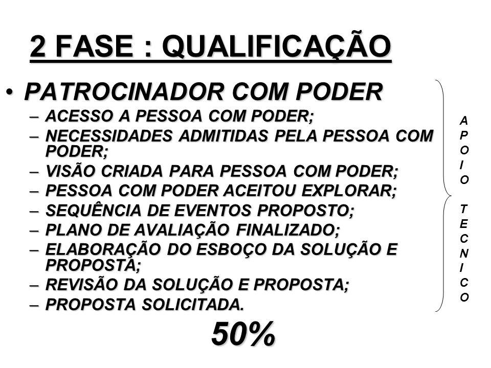 50% 2 FASE : QUALIFICAÇÃO PATROCINADOR COM PODER