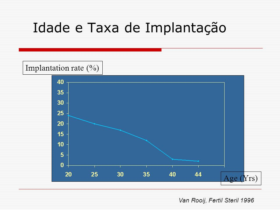 Idade e Taxa de Implantação