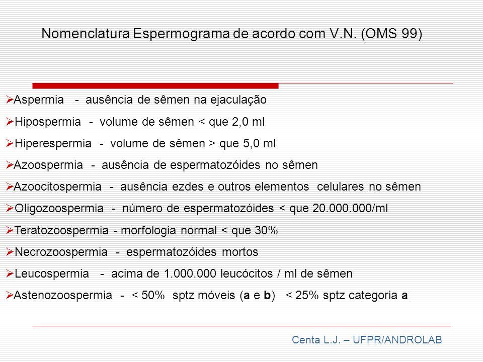 Nomenclatura Espermograma de acordo com V.N. (OMS 99)