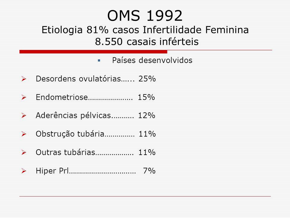 OMS 1992 Etiologia 81% casos Infertilidade Feminina 8