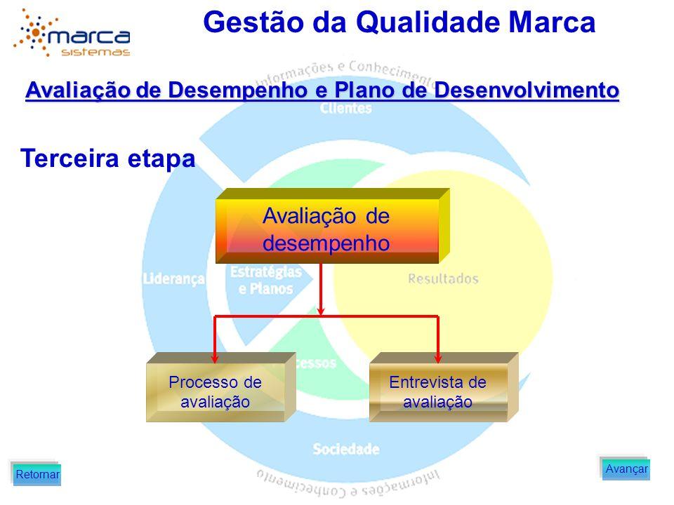 Terceira etapa Avaliação de Desempenho e Plano de Desenvolvimento