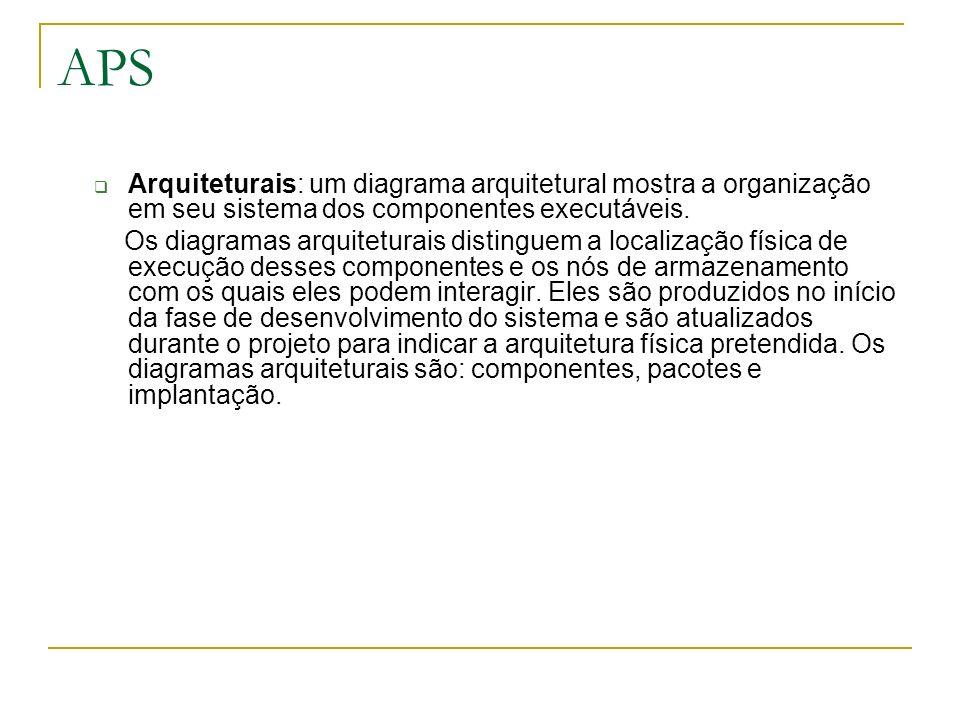 APSArquiteturais: um diagrama arquitetural mostra a organização em seu sistema dos componentes executáveis.