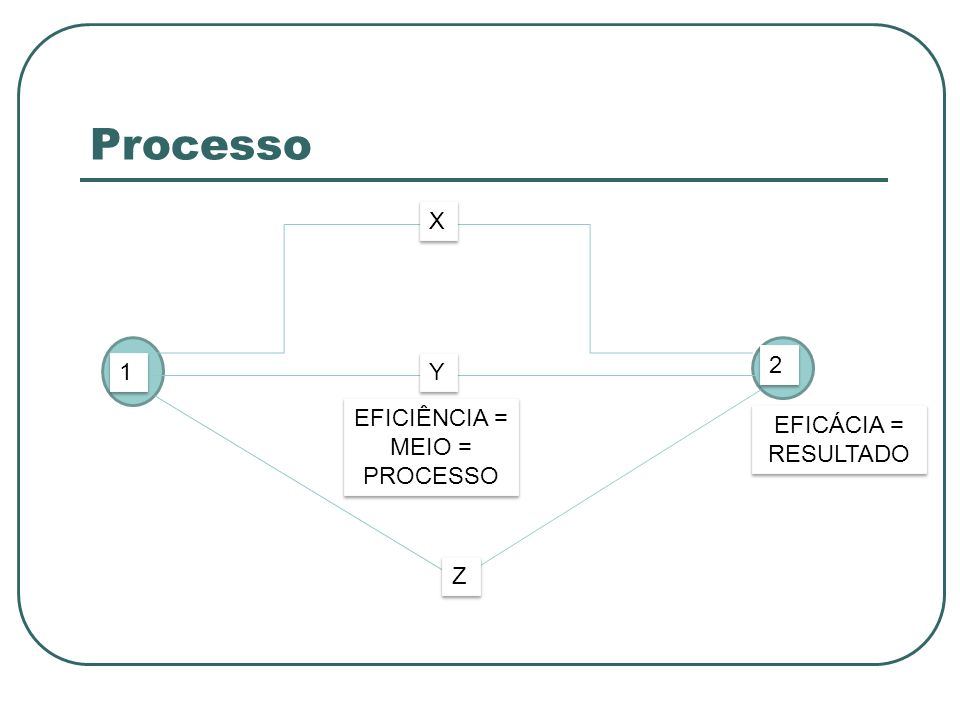 Processo X 2 1 Y EFICIÊNCIA = MEIO = PROCESSO EFICÁCIA = RESULTADO Z