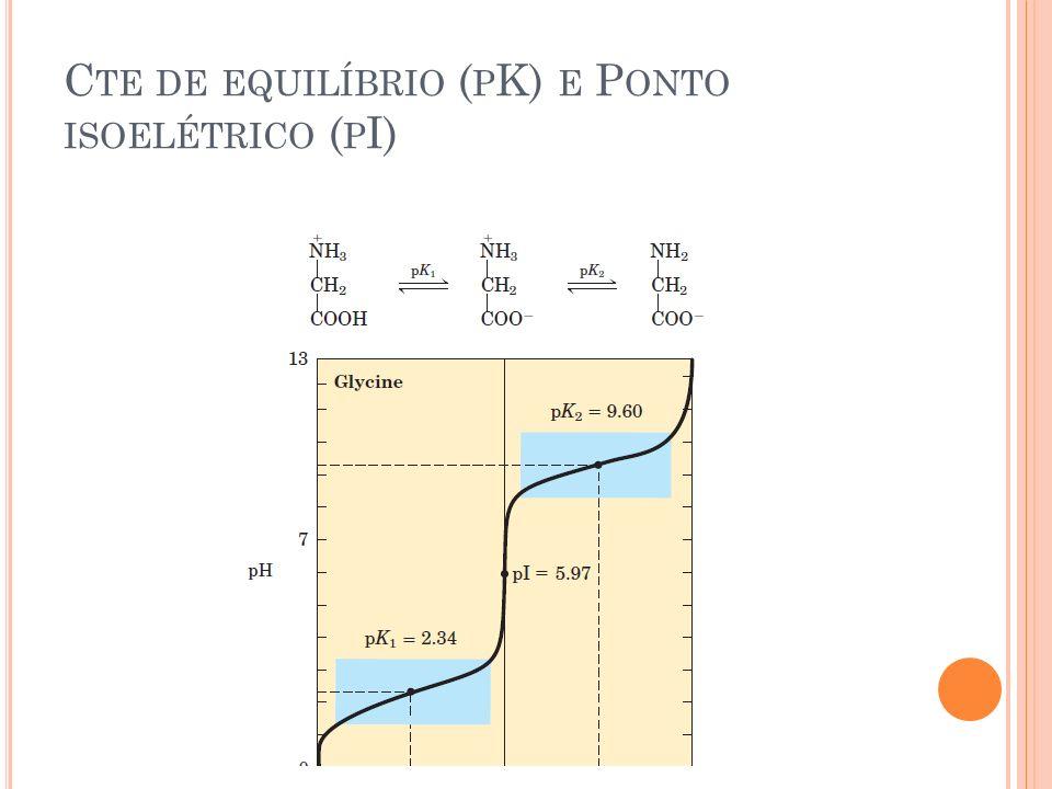 Cte de equilíbrio (pK) e Ponto isoelétrico (pI)