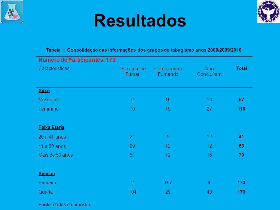 Resultados Numero de Participantes: 173