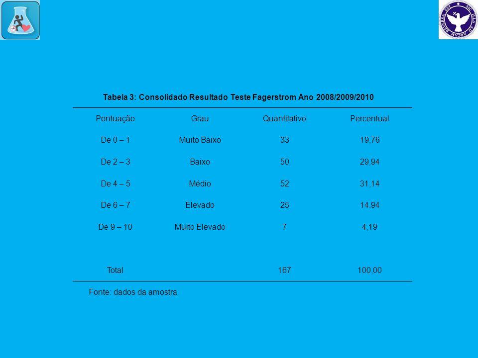 Tabela 3: Consolidado Resultado Teste Fagerstrom Ano 2008/2009/2010