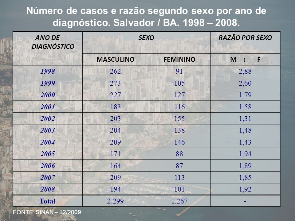 Número de casos e razão segundo sexo por ano de diagnóstico