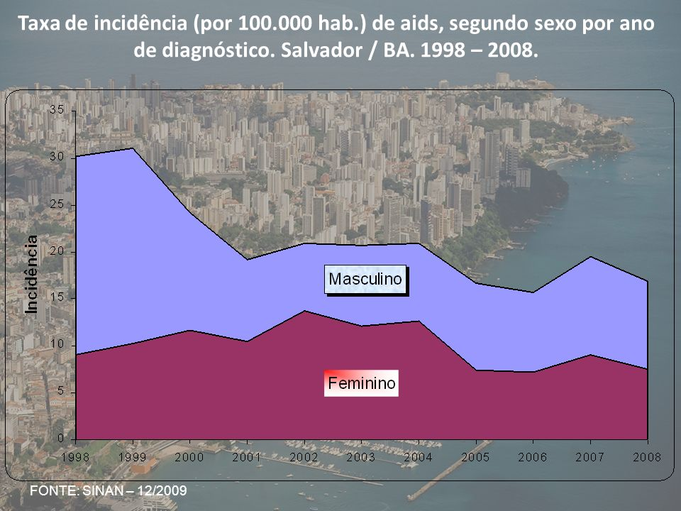 Taxa de incidência (por 100. 000 hab