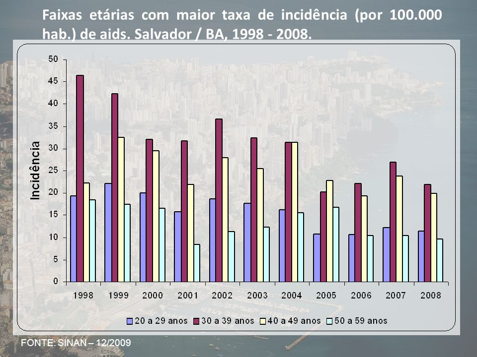 Faixas etárias com maior taxa de incidência (por 100. 000 hab