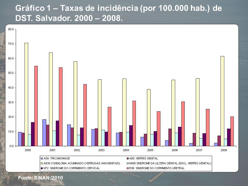 Gráfico 1 – Taxas de incidência (por 100. 000 hab. ) de DST. Salvador