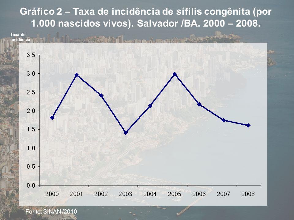 Gráfico 2 – Taxa de incidência de sífilis congênita (por 1