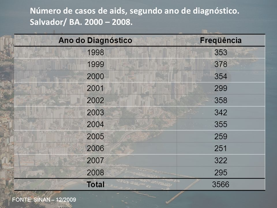 Número de casos de aids, segundo ano de diagnóstico. Salvador/ BA