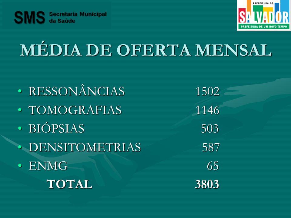 MÉDIA DE OFERTA MENSAL RESSONÂNCIAS 1502 TOMOGRAFIAS 1146 BIÓPSIAS 503