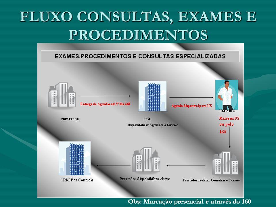 FLUXO CONSULTAS, EXAMES E PROCEDIMENTOS