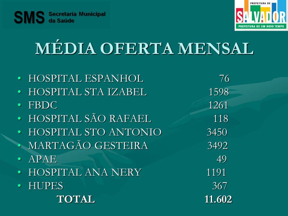 MÉDIA OFERTA MENSAL HOSPITAL ESPANHOL 76 HOSPITAL STA IZABEL 1598