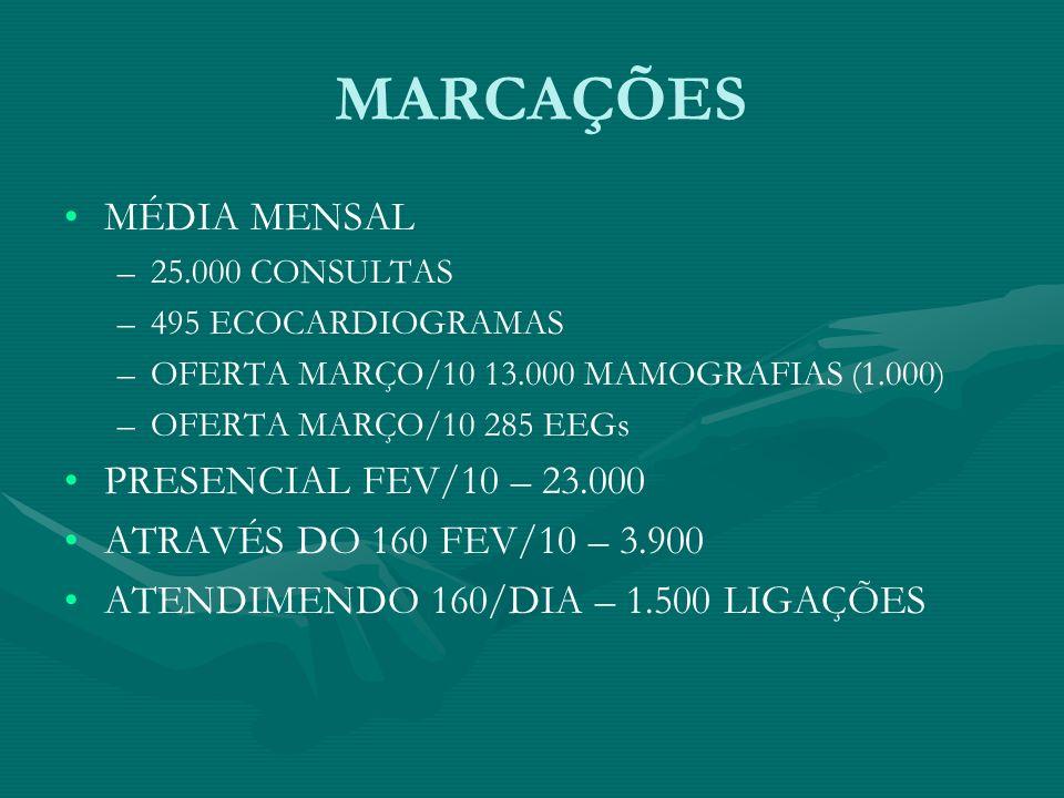MARCAÇÕES MÉDIA MENSAL PRESENCIAL FEV/10 – 23.000