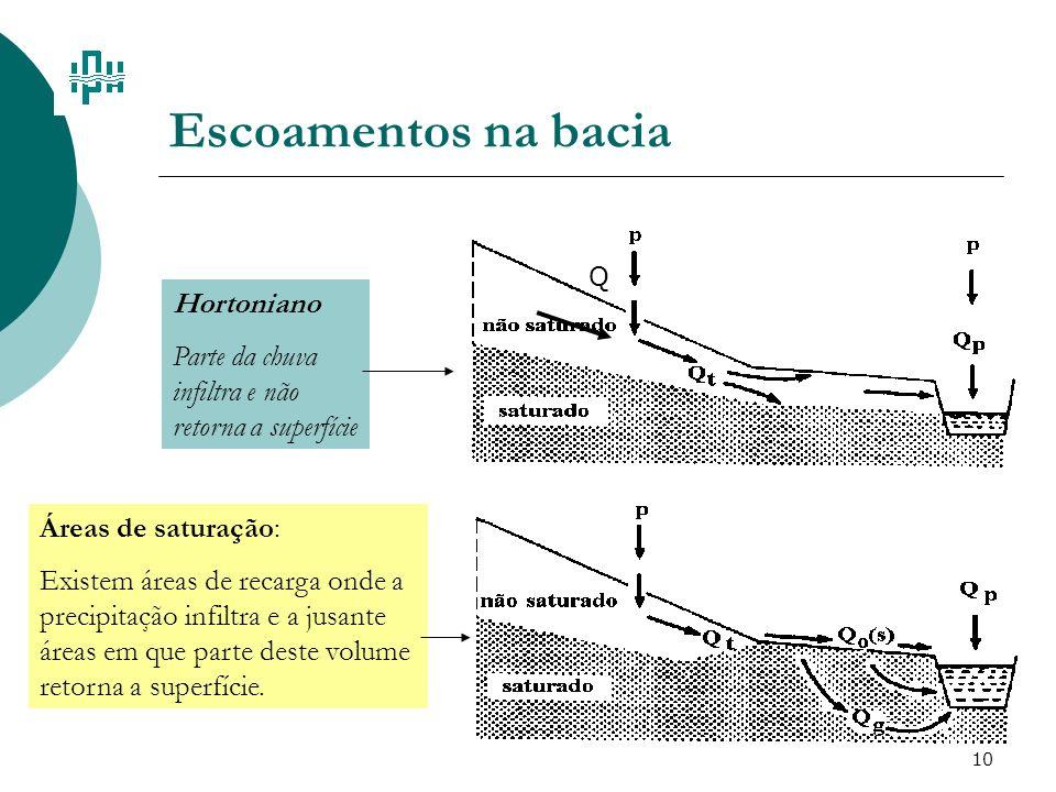 Escoamentos na bacia Hortoniano