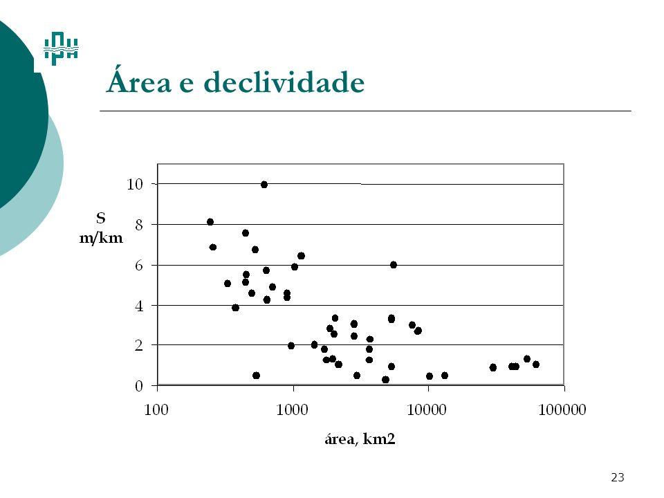 Área e declividade