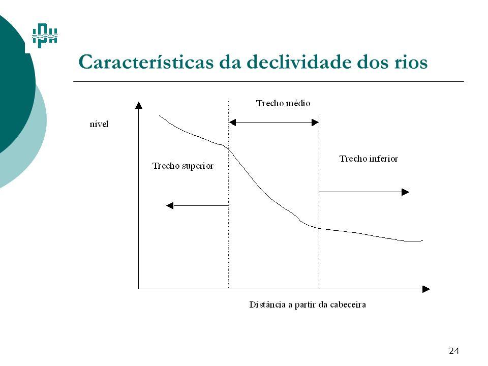 Características da declividade dos rios