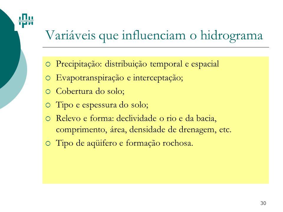 Variáveis que influenciam o hidrograma