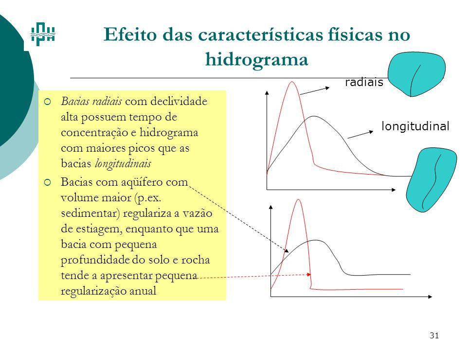 Efeito das características físicas no hidrograma