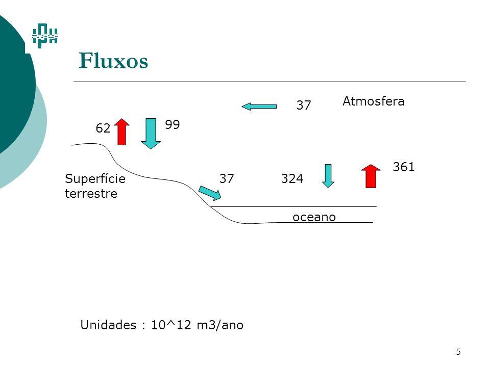 Fluxos Atmosfera 37 99 62 361 Superfície terrestre 37 324 oceano