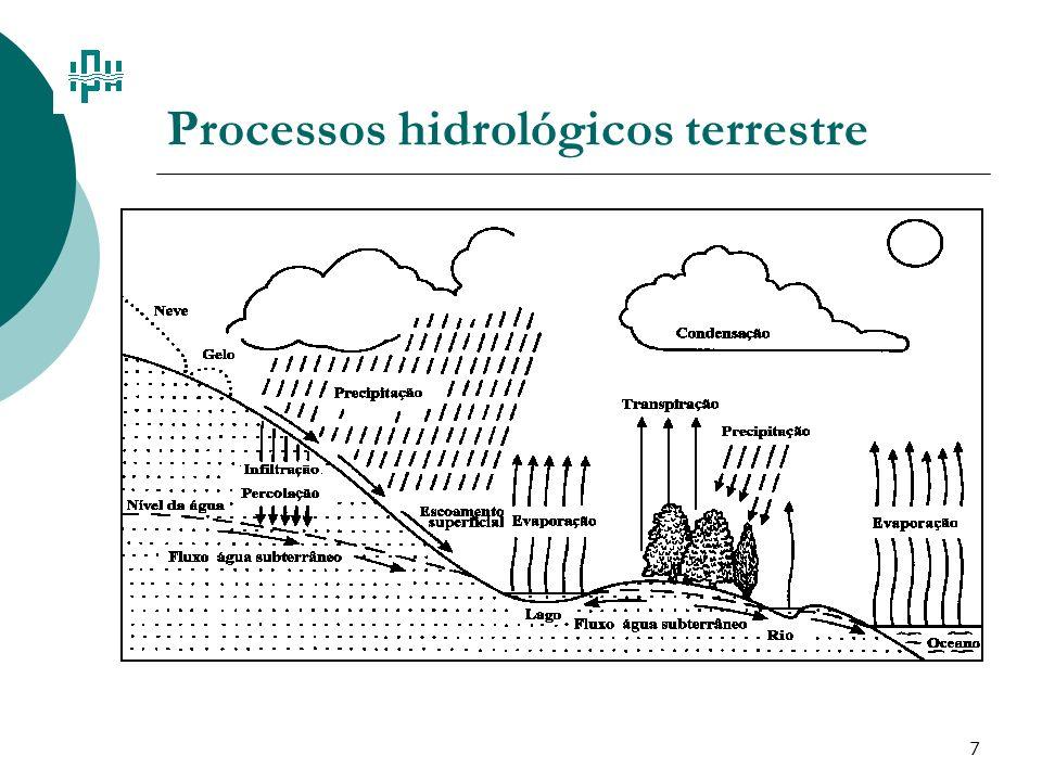 Processos hidrológicos terrestre
