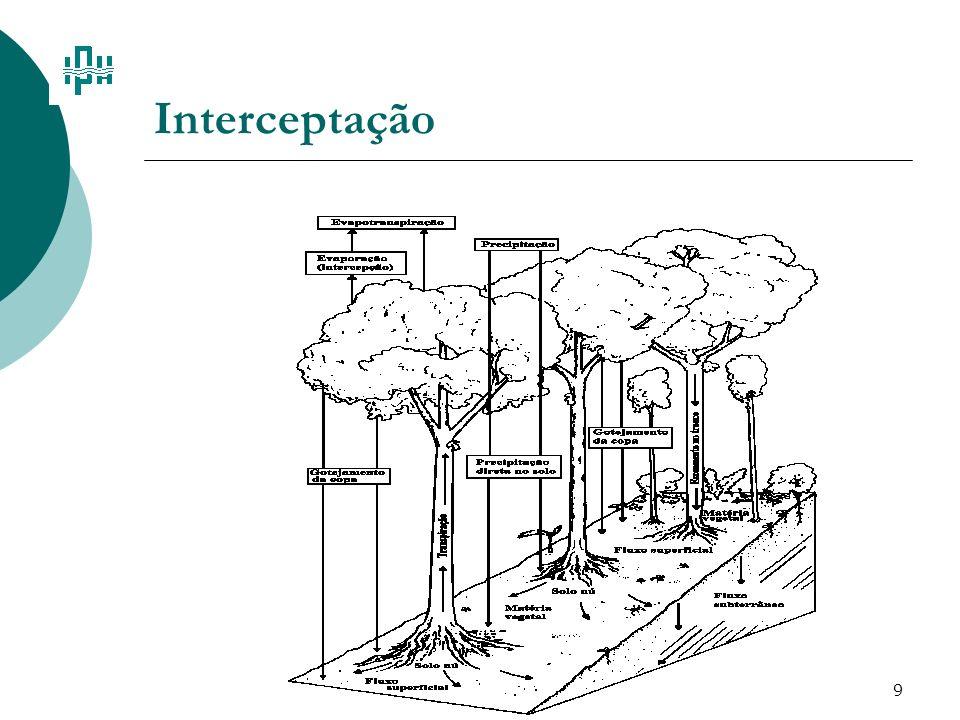 Interceptação
