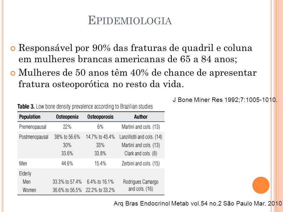 Epidemiologia Responsável por 90% das fraturas de quadril e coluna em mulheres brancas americanas de 65 a 84 anos;
