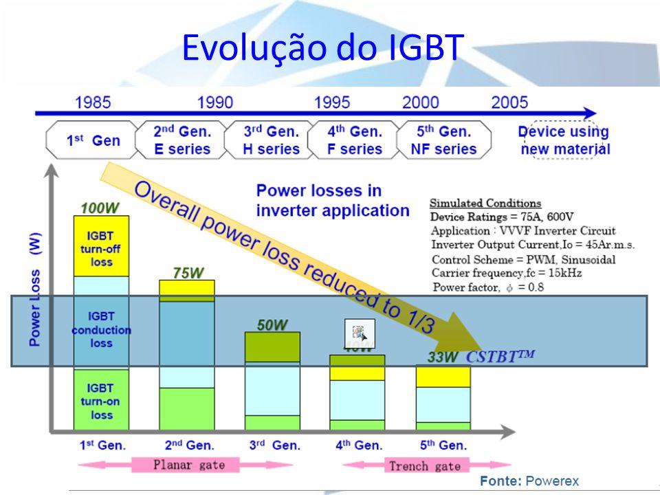 Evolução do IGBT