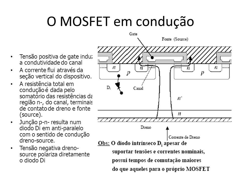 O MOSFET em condução Tensão positiva de gate induz a condutividade do canal. A corrente flui através da seção vertical do dispositivo.