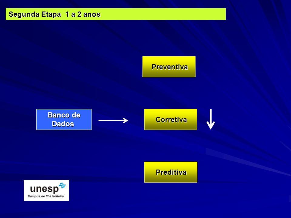 Segunda Etapa 1 a 2 anos Preventiva Banco de Dados Corretiva Preditiva
