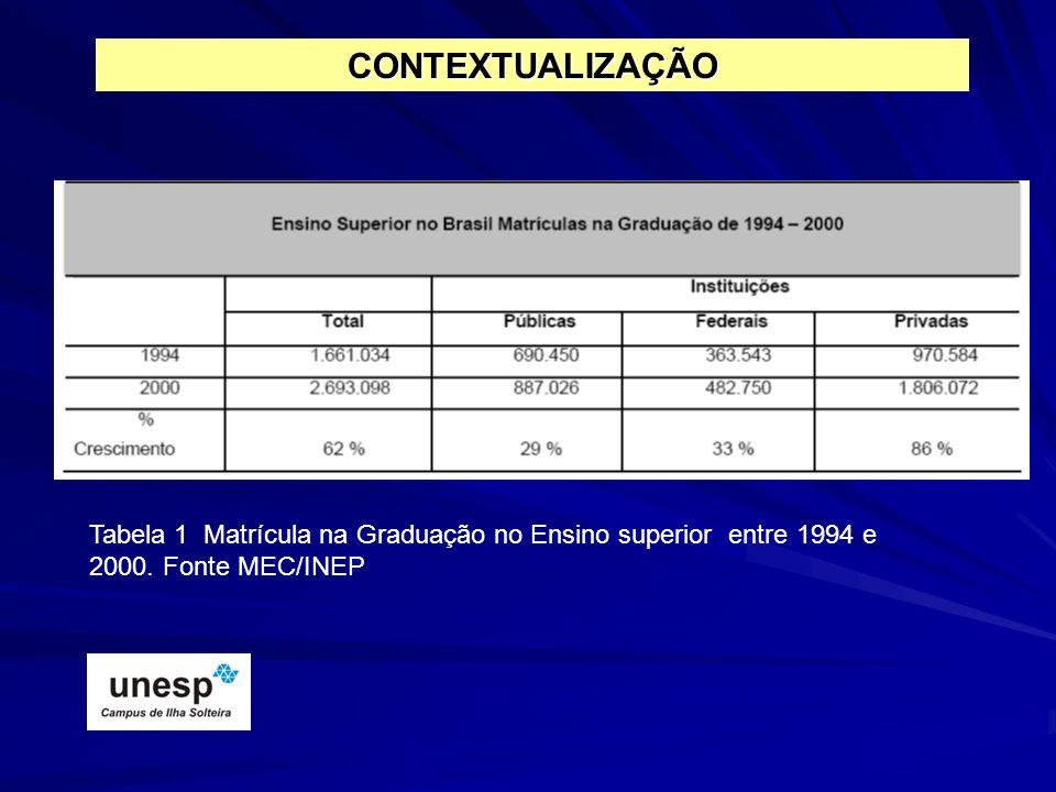 CONTEXTUALIZAÇÃO Tabela 1 Matrícula na Graduação no Ensino superior entre 1994 e 2000.