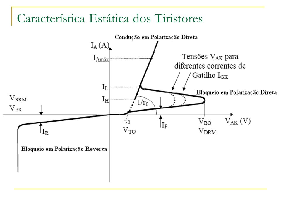 Característica Estática dos Tiristores