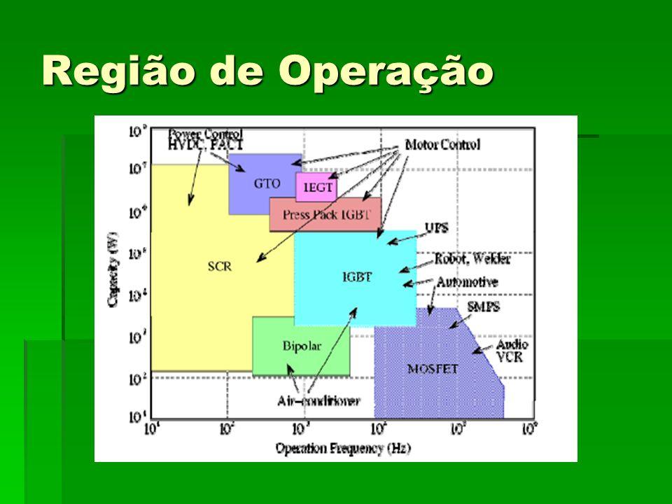 Região de Operação