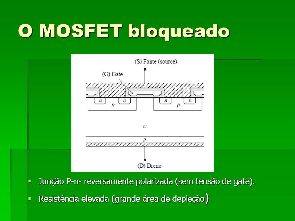 O MOSFET bloqueadoJunção P-n- reversamente polarizada (sem tensão de gate).