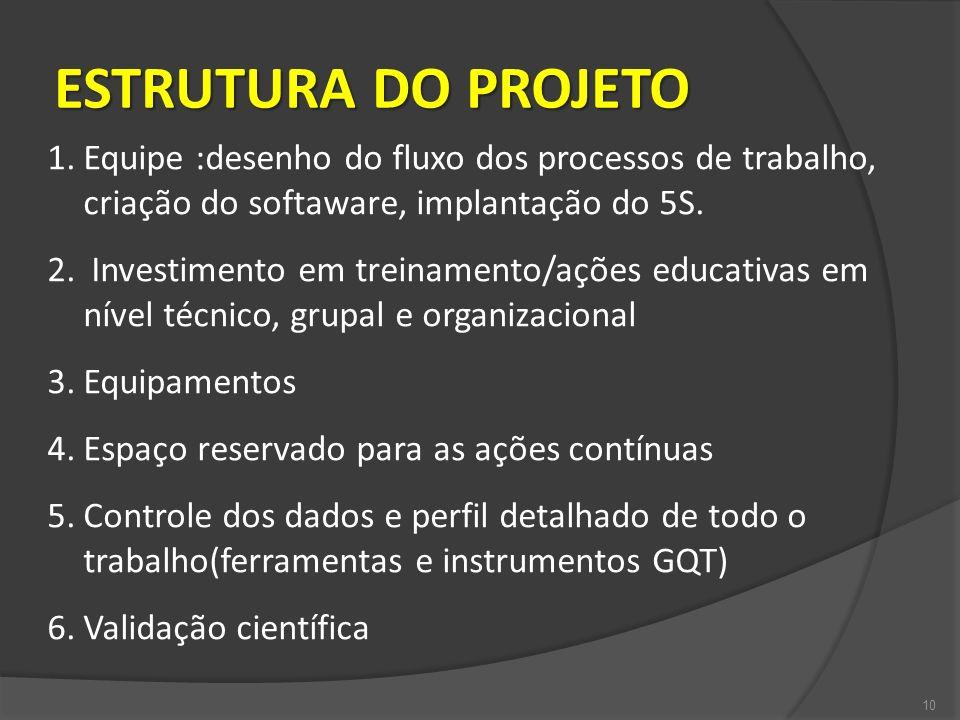 ESTRUTURA DO PROJETO Equipe :desenho do fluxo dos processos de trabalho, criação do softaware, implantação do 5S.